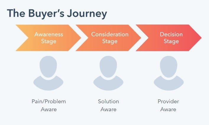 buyers-journey