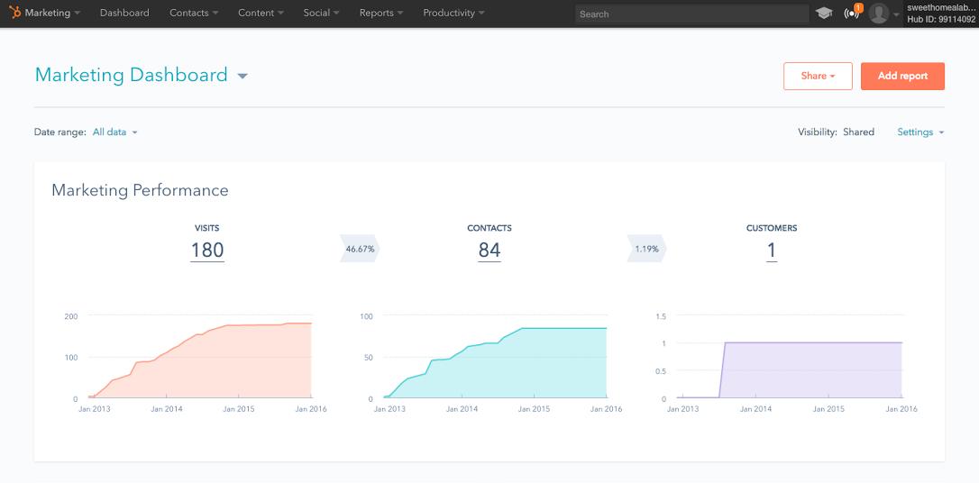 refreshed_marketing_dashboard