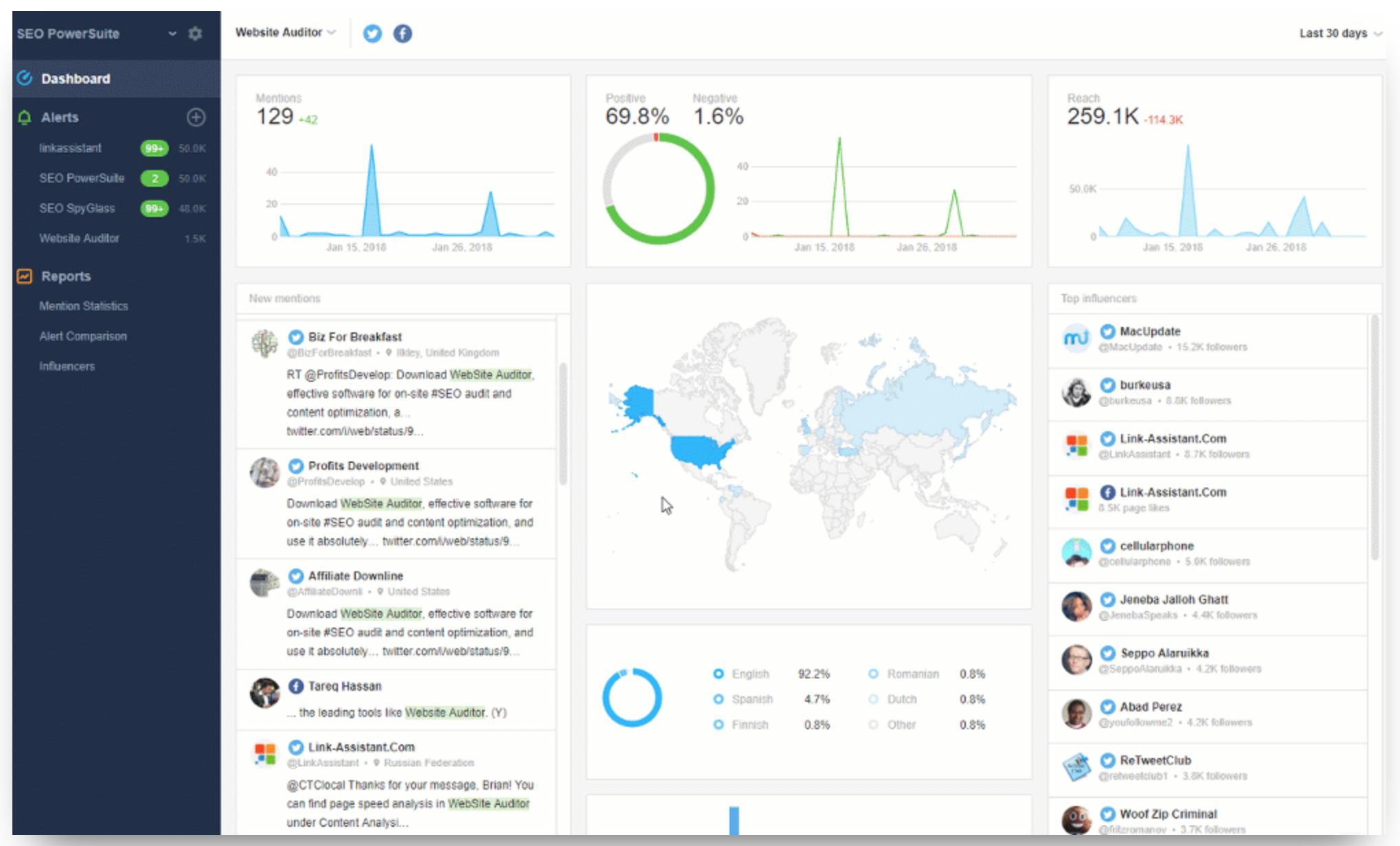 Awario analytic dashboard